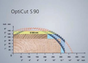 OC S90