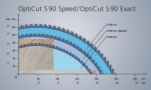 OC S90 speed-exact