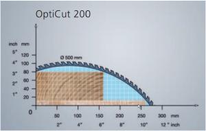 Opticut 200 testera 500